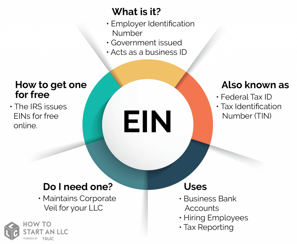 How to apply and get EIN