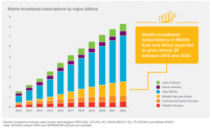 growth of broadband network