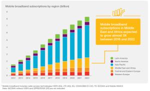 growth of broadband network