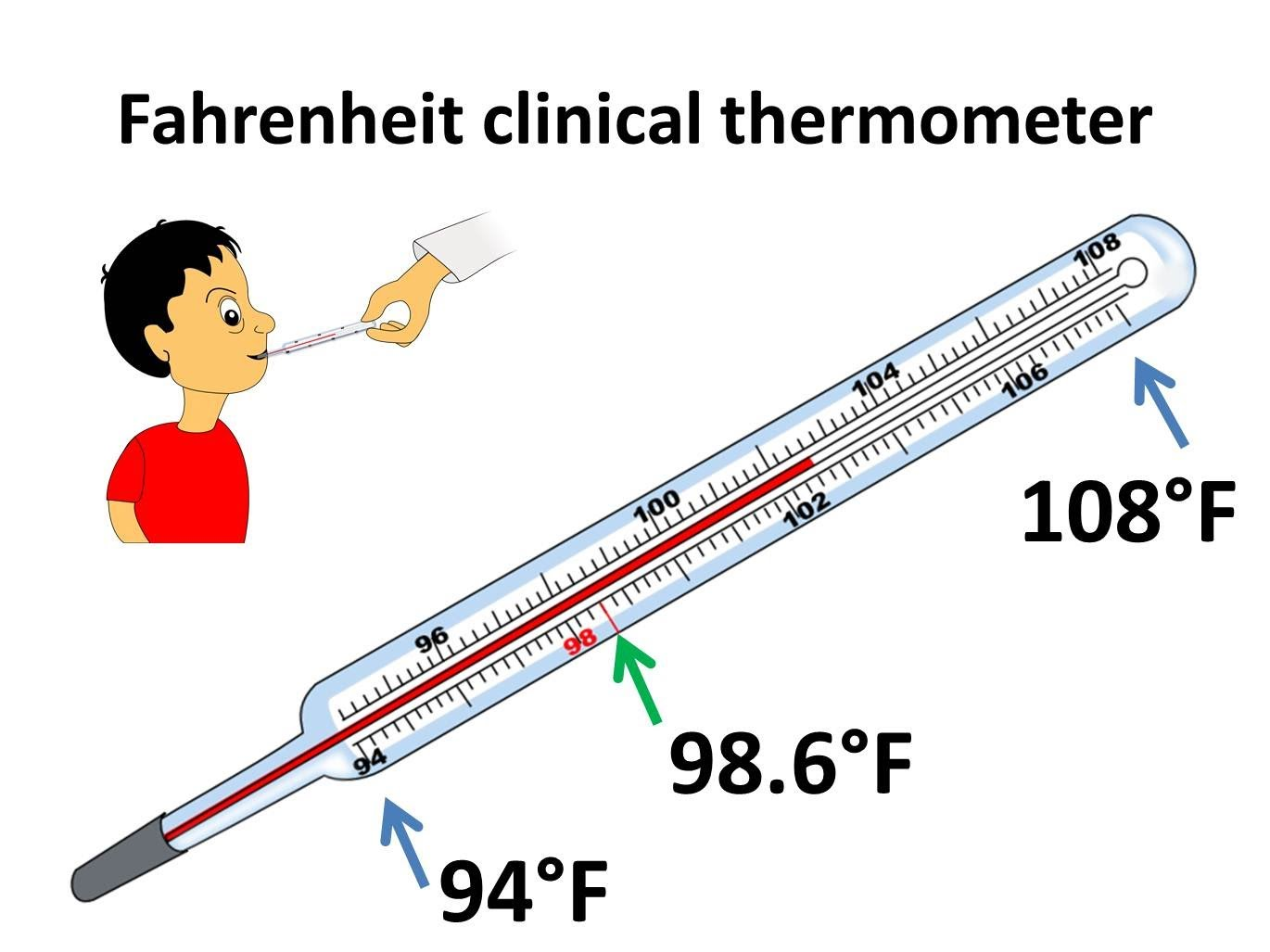 Download FingerPrint Temperature Thermometer App iPhone & Android