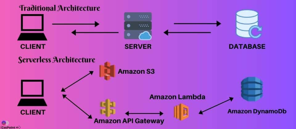 SERVERLESS COMPUTING ARCHITECTURE by Techpally.com