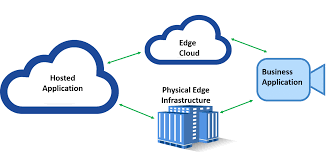 what is edge computing and the architecture